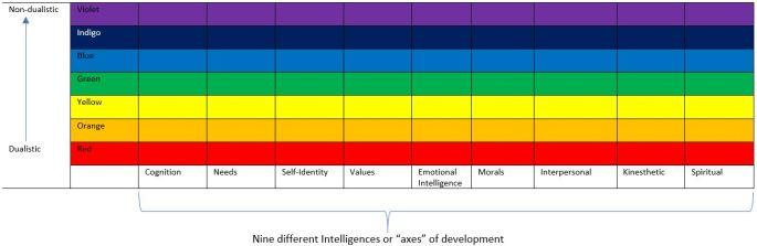 chart of intelligences
